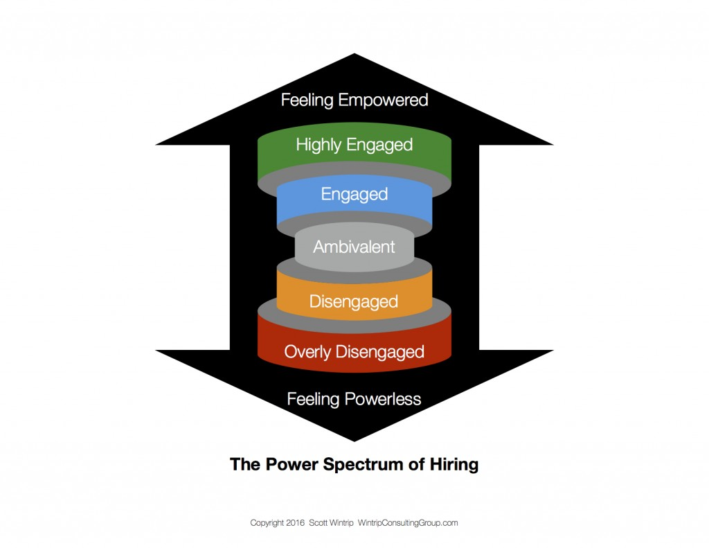 The Power Spectrum of Hiring