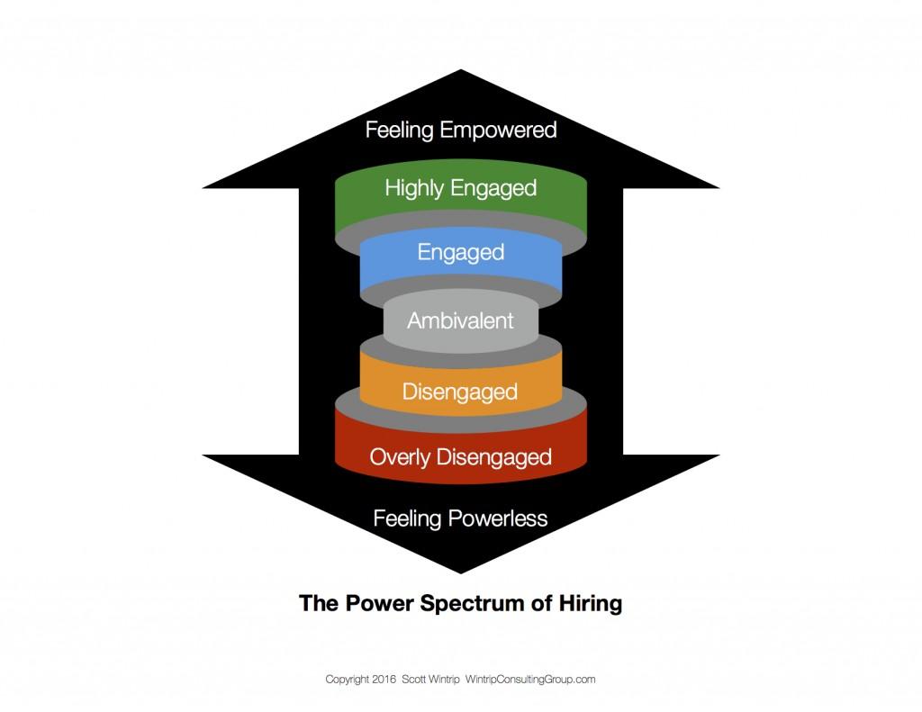 The Power Spectrum of Hiring